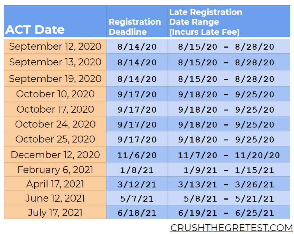 ACT registration deadlines during covid-19